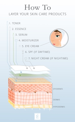 eminence-organics-skin-care-how-to-layer-skin-care-products-infographic.jpg