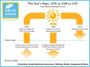 A diagram showing how the sun's UV rays penetrate the ozone layer and enter to the Earth's surface.